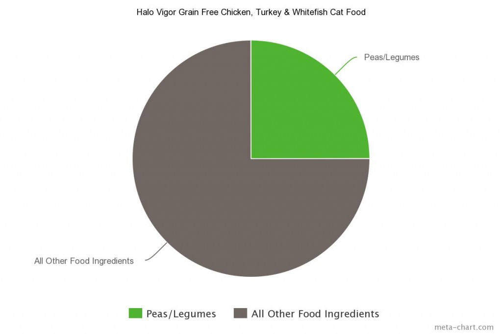 5 Halo Vigor Grain Free Chicken, Turkey & Whitefish Cat Food
