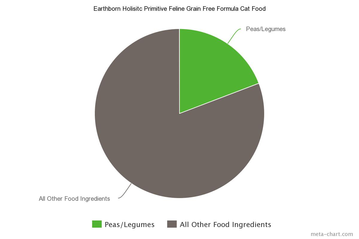 Grain free equals peas peas and more peas truth about pet food earthborn holisitc primitive feline grain free formula cat food geenschuldenfo Images