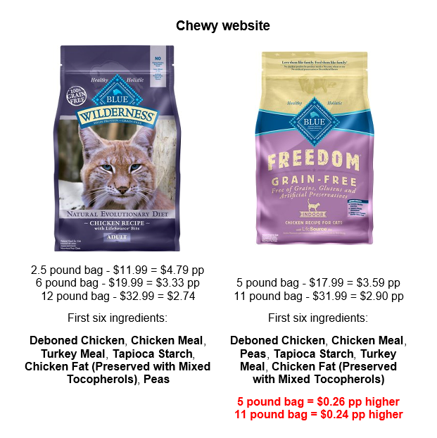 Trick Of The Pet Food Trade Truth About Pet Food