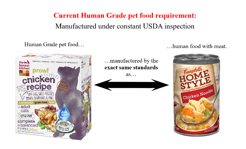 Concerning Change for Human Grade Pet Food – Truth about ...