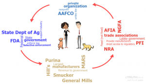 How the 'System' Works Against Pet Food Consumers