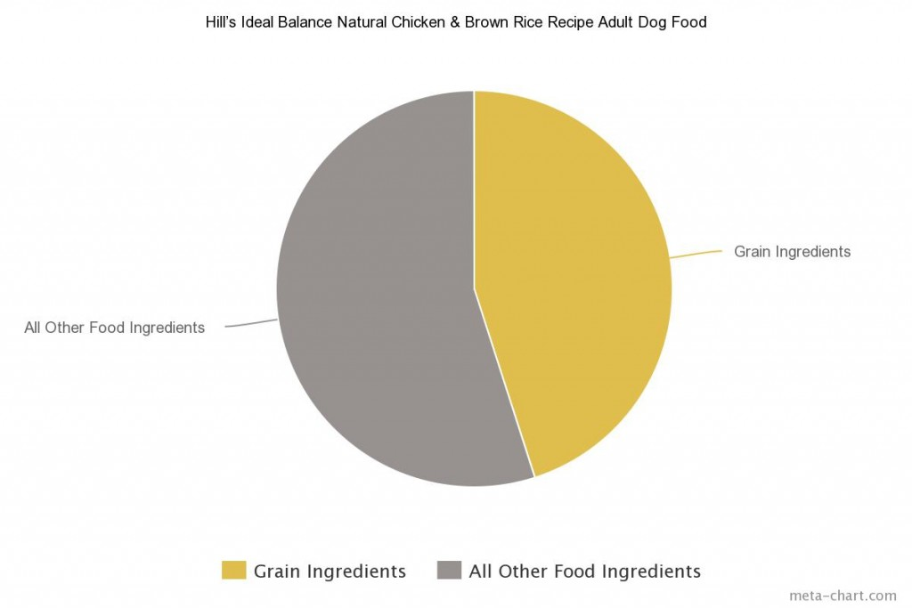 2 Hill's Ideal Balance Natural Chicken & Brown Rice Recipe Adult Dog Food
