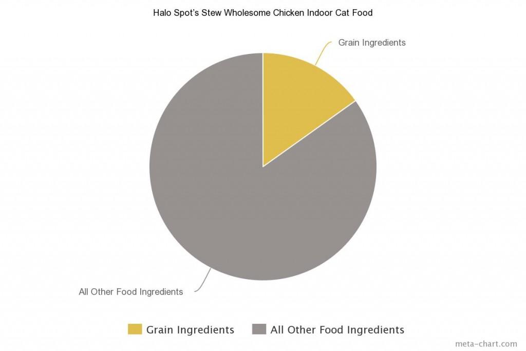 3 Halo Spot's Stew Wholesome Chicken Indoor Cat Food