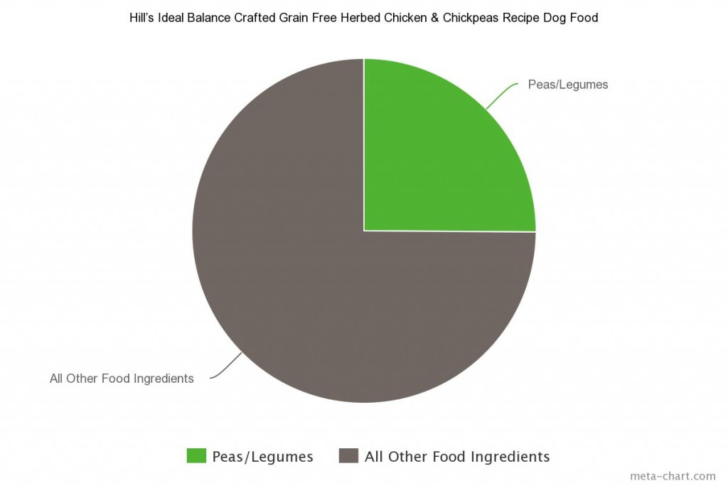 9 Hill's Ideal Balance Crafted Grain Free Herbed Chicken & Chickpeas Recipe Dog Food