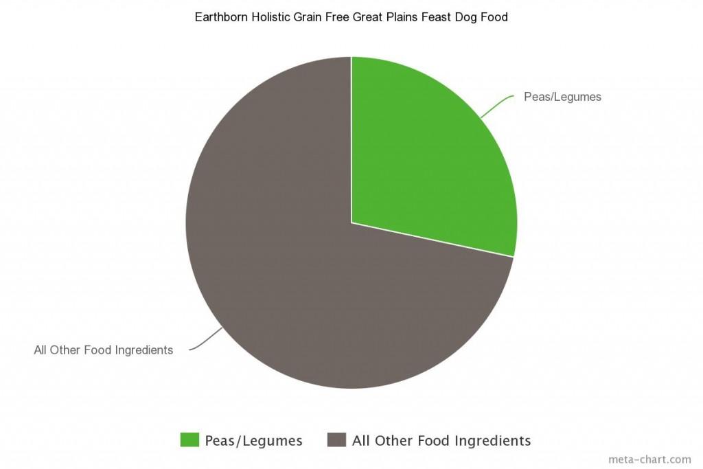 Earthborn Holistic Grain Free Great Plains Feast Dog Food