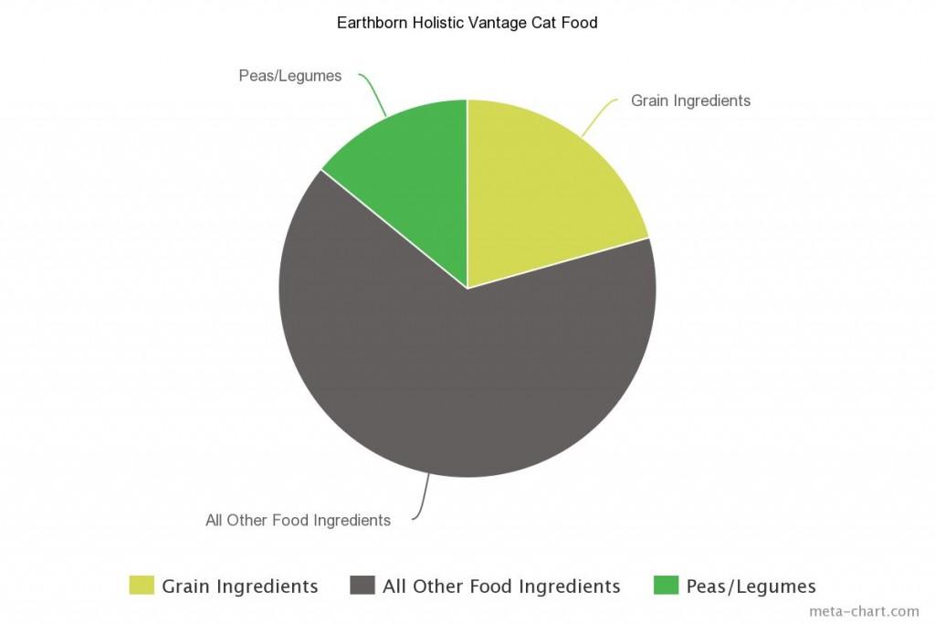 Earthborn Holistic Vantage Cat Food