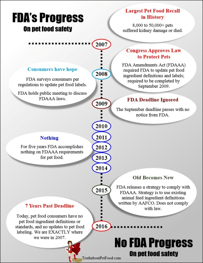 FDAAA Progress